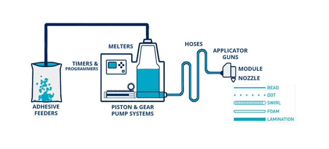 Meler Hotmelt Glue System - How It Works